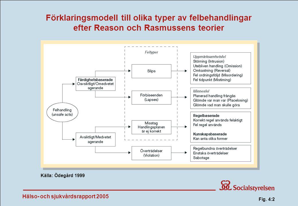 Hälso- och sjukvårdsrapport 2005 Förklaringsmodell till olika typer av felbehandlingar efter Reason och Rasmussens teorier Källa: Ödegård 1999 Fig.