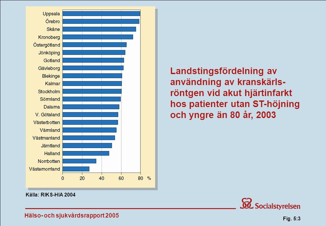 Hälso- och sjukvårdsrapport 2005 Landstingsfördelning av användning av kranskärls- röntgen vid akut hjärtinfarkt hos patienter utan ST-höjning och yngre än 80 år, 2003 Källa: RIKS-HIA 2004 Fig.