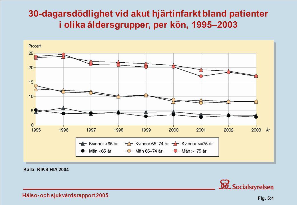 Hälso- och sjukvårdsrapport 2005 30-dagarsdödlighet vid akut hjärtinfarkt bland patienter i olika åldersgrupper, per kön, 1995–2003 Källa: RIKS-HIA 2004 Fig.