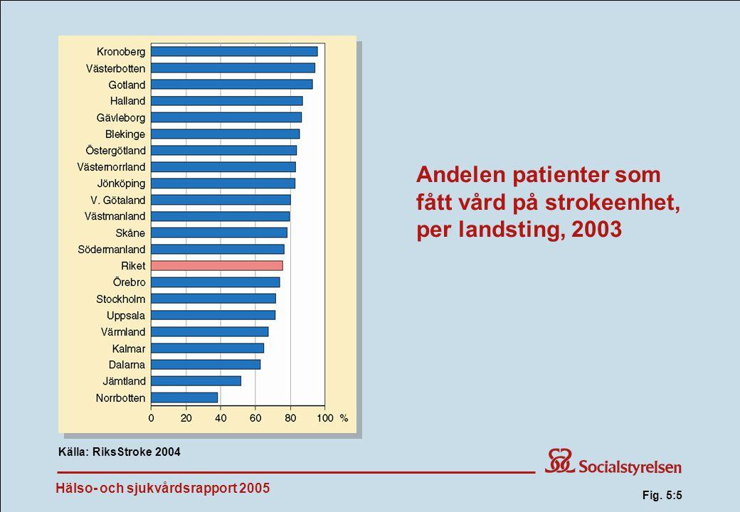 Hälso- och sjukvårdsrapport 2005 Andelen patienter som fått vård på strokeenhet, per landsting, 2003 Källa: RiksStroke 2004 Fig.