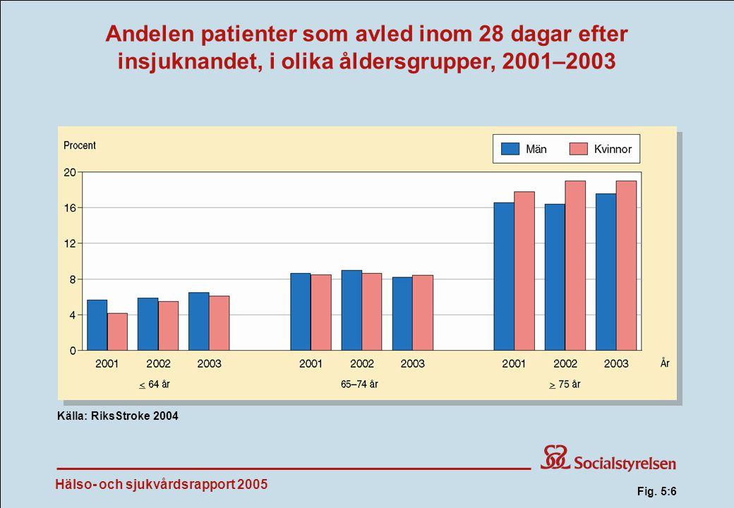 Hälso- och sjukvårdsrapport 2005 Andelen patienter som avled inom 28 dagar efter insjuknandet, i olika åldersgrupper, 2001–2003 Källa: RiksStroke 2004 Fig.