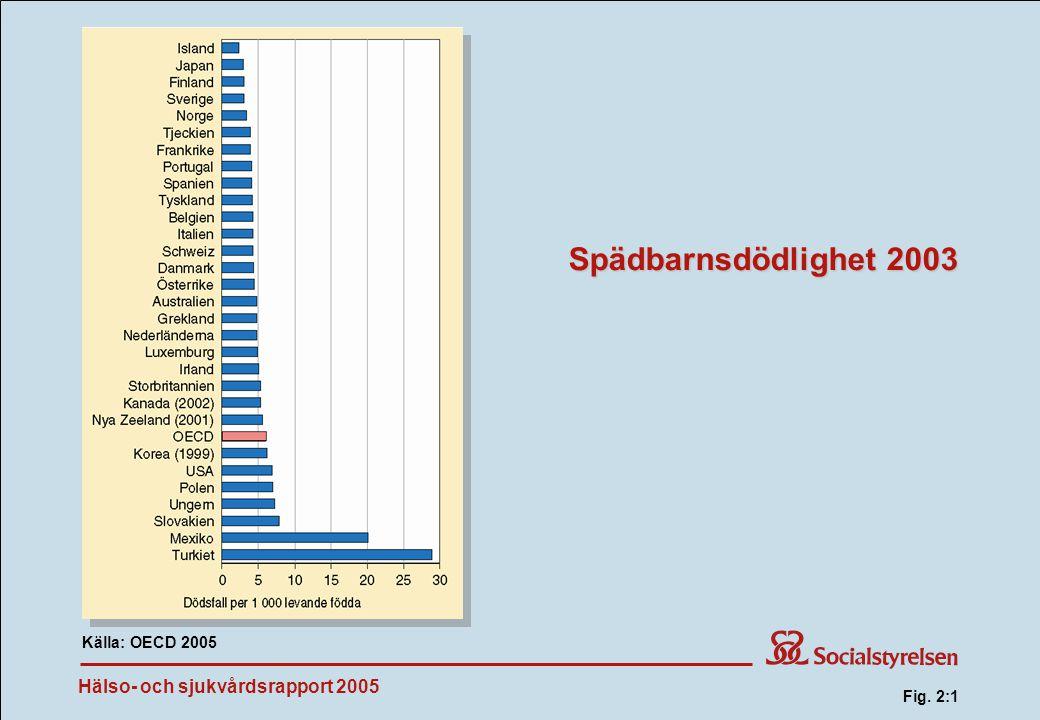 Spädbarnsdödlighet 2003 Fig. 2:1 Källa: OECD 2005 Fig. 2:1