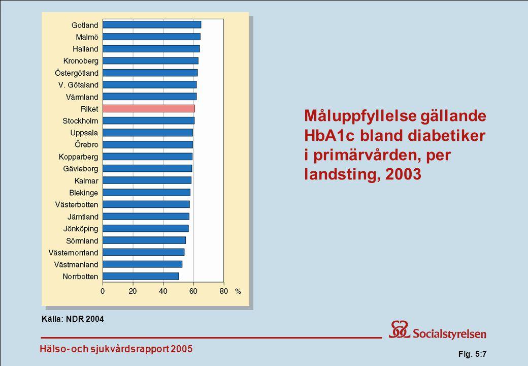 Hälso- och sjukvårdsrapport 2005 Måluppfyllelse gällande HbA1c bland diabetiker i primärvården, per landsting, 2003 Källa: NDR 2004 Fig.