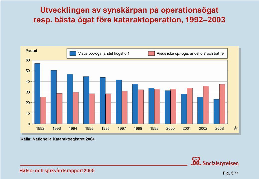 Hälso- och sjukvårdsrapport 2005 Utvecklingen av synskärpan på operationsögat resp.