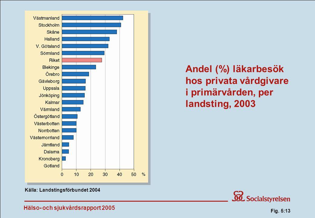 Hälso- och sjukvårdsrapport 2005 Andel (%) läkarbesök hos privata vårdgivare i primärvården, per landsting, 2003 Källa: Landstingsförbundet 2004 Fig.