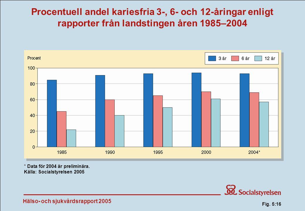 Hälso- och sjukvårdsrapport 2005 Procentuell andel kariesfria 3-, 6- och 12-åringar enligt rapporter från landstingen åren 1985–2004 Fig.