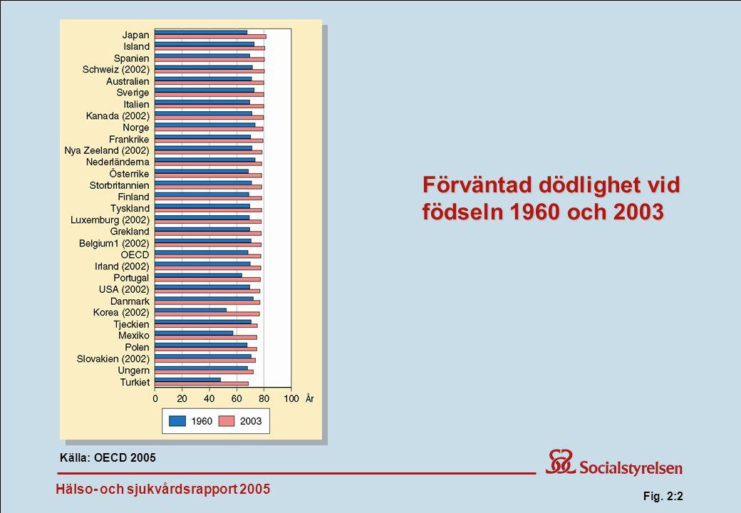 Hälso- och sjukvårdsrapport 2005 Förväntad dödlighet vid födseln 1960 och 2003 Källa: OECD 2005 Fig.