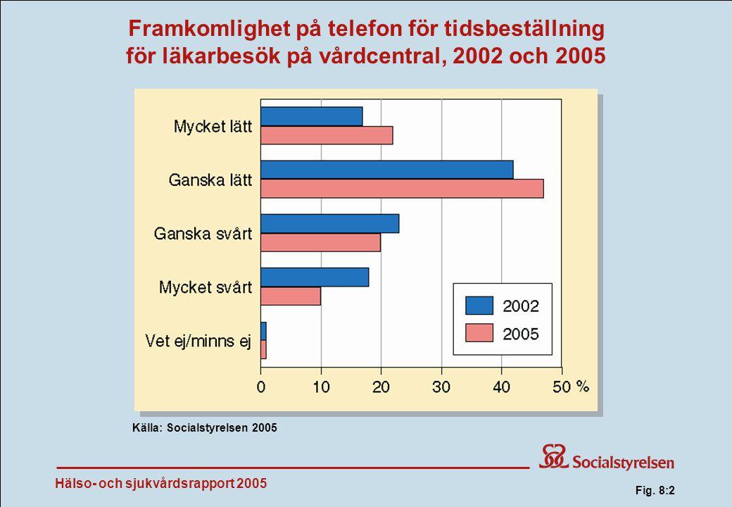 Hälso- och sjukvårdsrapport 2005 Framkomlighet på telefon för tidsbeställning för läkarbesök på vårdcentral, 2002 och 2005 Källa: Socialstyrelsen 2005 Fig.
