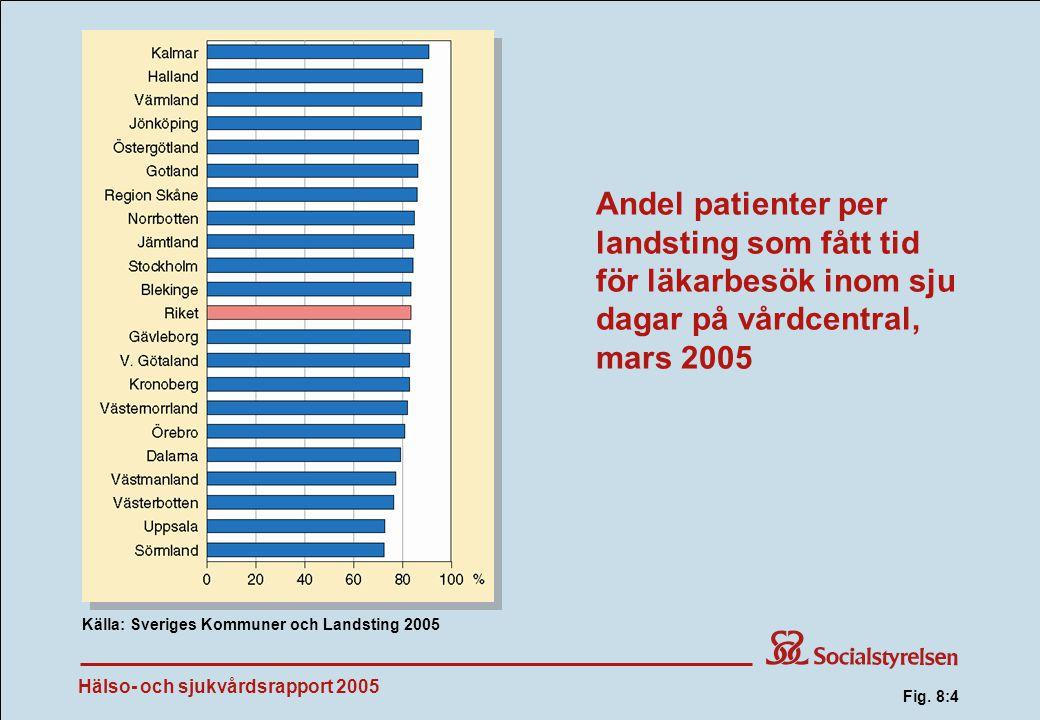 Hälso- och sjukvårdsrapport 2005 Andel patienter per landsting som fått tid för läkarbesök inom sju dagar på vårdcentral, mars 2005 Källa: Sveriges Kommuner och Landsting 2005 Fig.