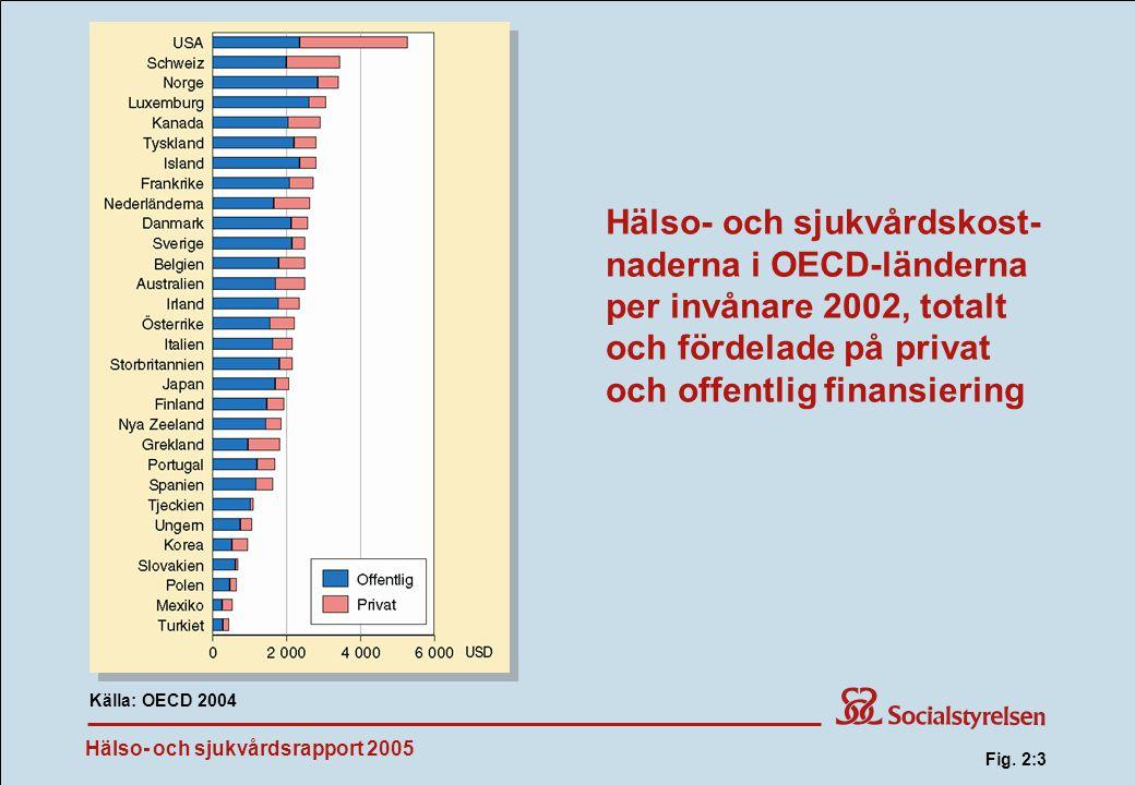 Hälso- och sjukvårdsrapport 2005 Hälso- och sjukvårdskost- naderna i OECD-länderna per invånare 2002, totalt och fördelade på privat och offentlig finansiering Källa: OECD 2004 Fig.