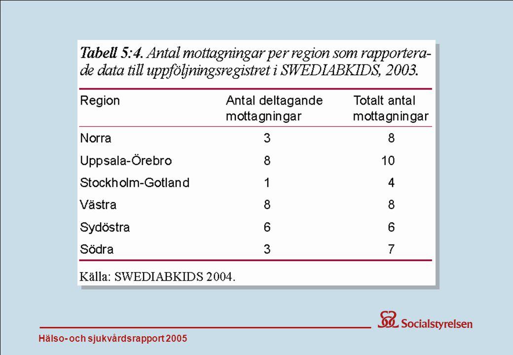 Hälso- och sjukvårdsrapport 2005 Tab 5:4