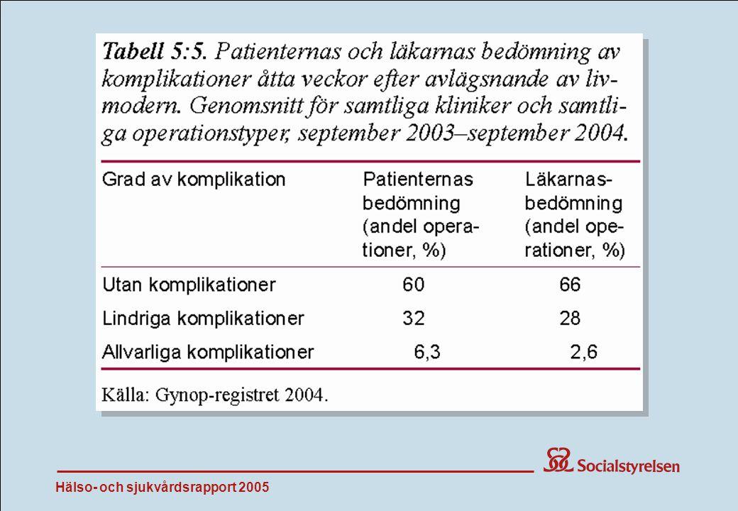 Hälso- och sjukvårdsrapport 2005 Tab 5:5