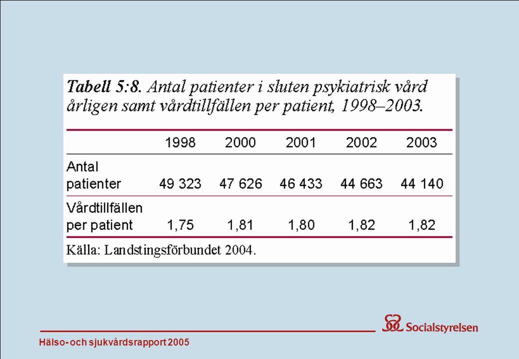Hälso- och sjukvårdsrapport 2005 Tab 5:8
