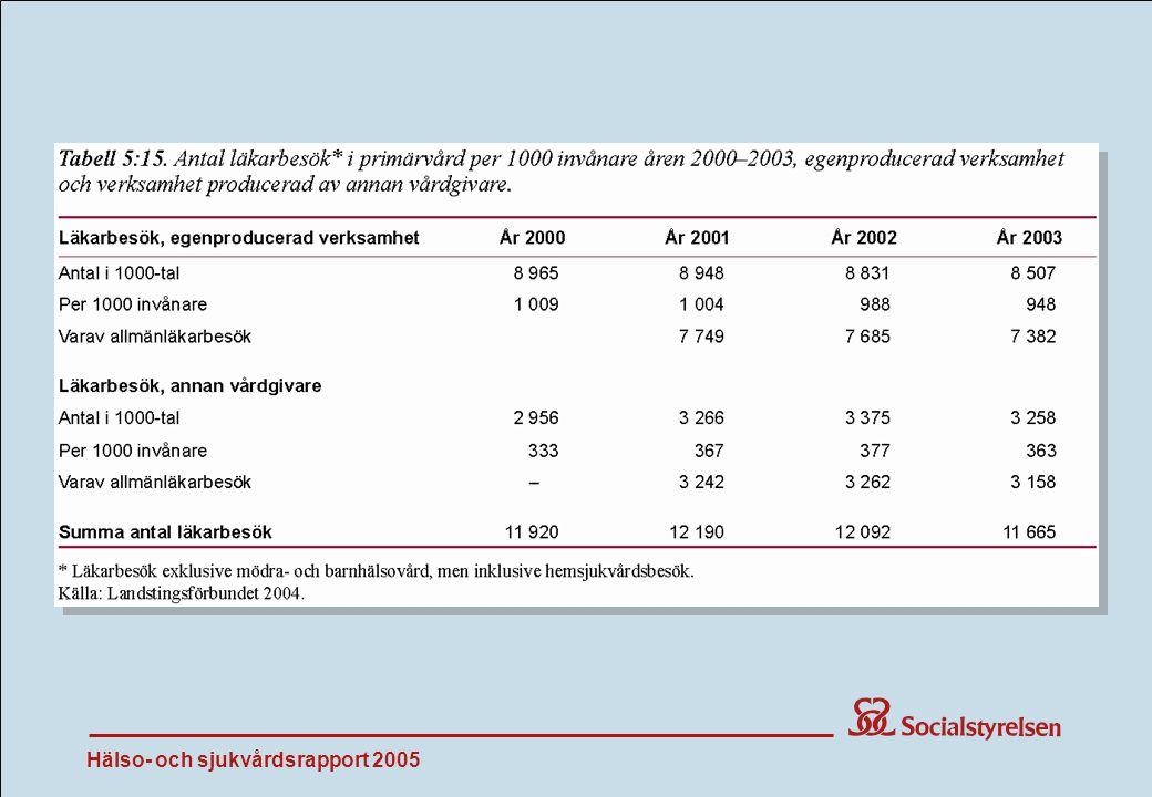 Hälso- och sjukvårdsrapport 2005 Tab 5:15