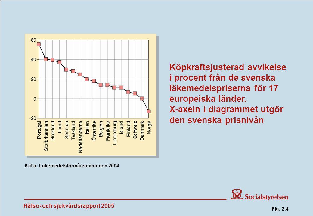 Hälso- och sjukvårdsrapport 2005 Köpkraftsjusterad avvikelse i procent från de svenska läkemedelspriserna för 17 europeiska länder.