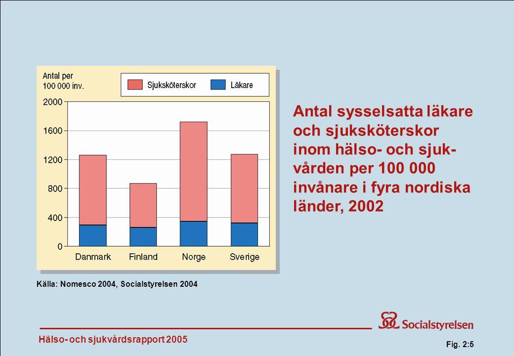 Hälso- och sjukvårdsrapport 2005 Antal sysselsatta läkare och sjuksköterskor inom hälso- och sjuk- vården per 100 000 invånare i fyra nordiska länder, 2002 Källa: Nomesco 2004, Socialstyrelsen 2004 Fig.