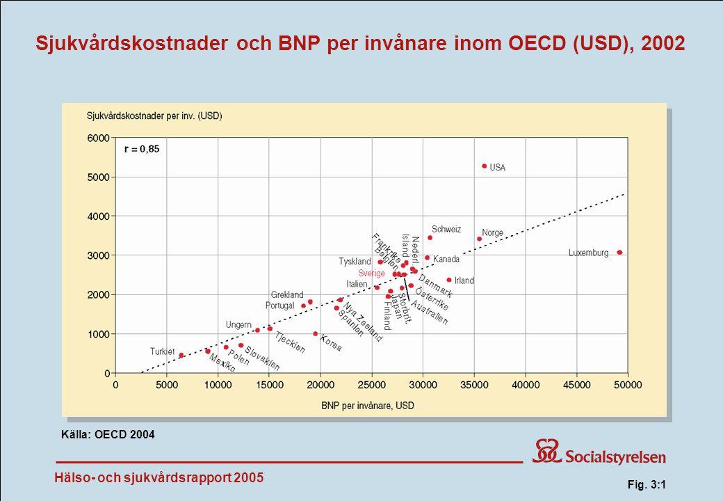 Hälso- och sjukvårdsrapport 2005 Sjukvårdskostnader och BNP per invånare inom OECD (USD), 2002 Källa: OECD 2004 Fig.