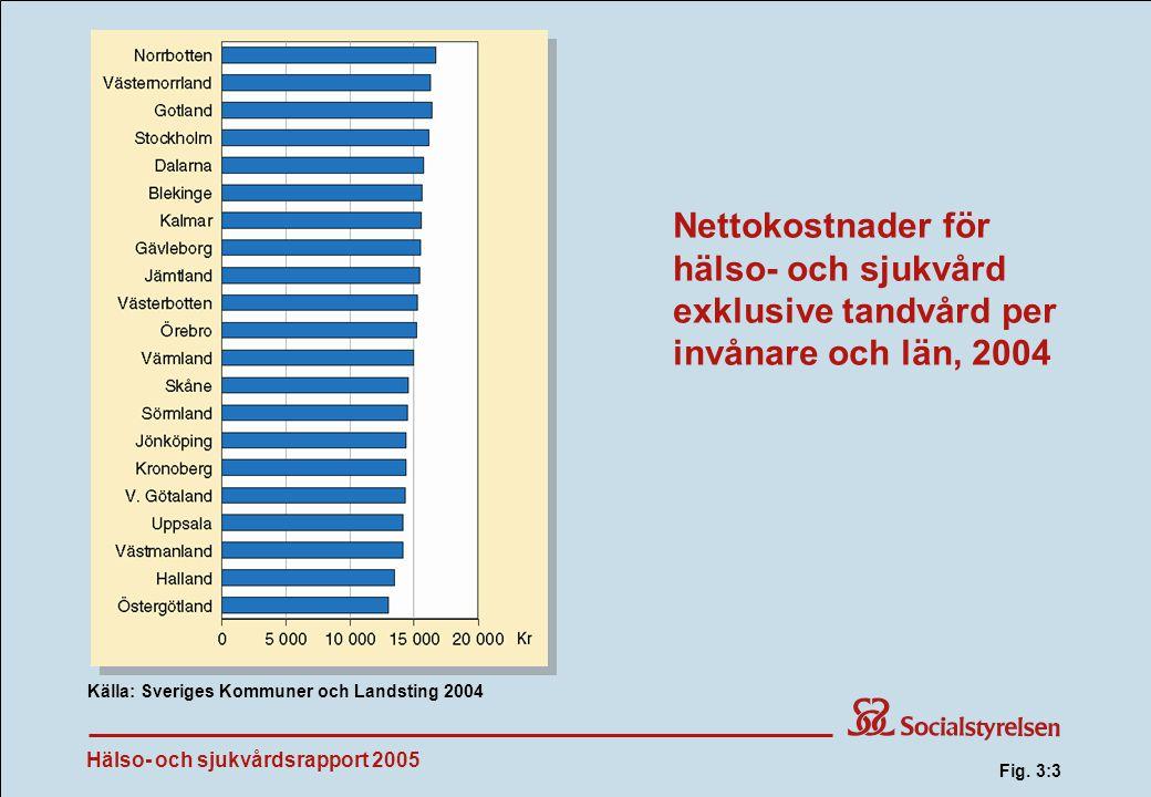 Hälso- och sjukvårdsrapport 2005 Nettokostnader för hälso- och sjukvård exklusive tandvård per invånare och län, 2004 Källa: Sveriges Kommuner och Landsting 2004 Fig.