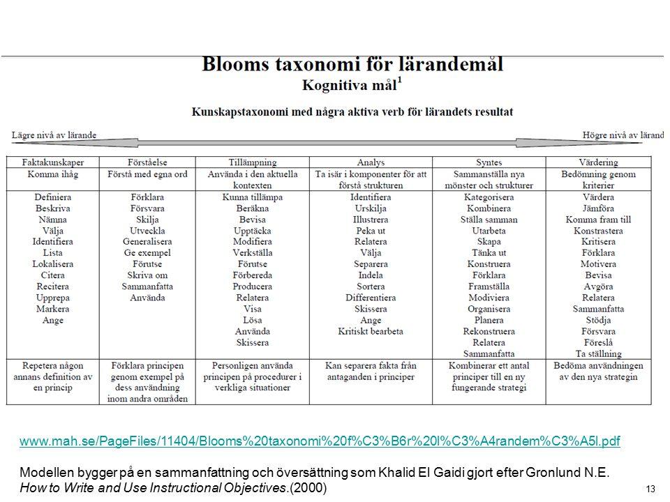 13 www.mah.se/PageFiles/11404/Blooms%20taxonomi%20f%C3%B6r%20l%C3%A4randem%C3%A5l.pdf Modellen bygger på en sammanfattning och översättning som Khalid El Gaidi gjort efter Gronlund N.E.