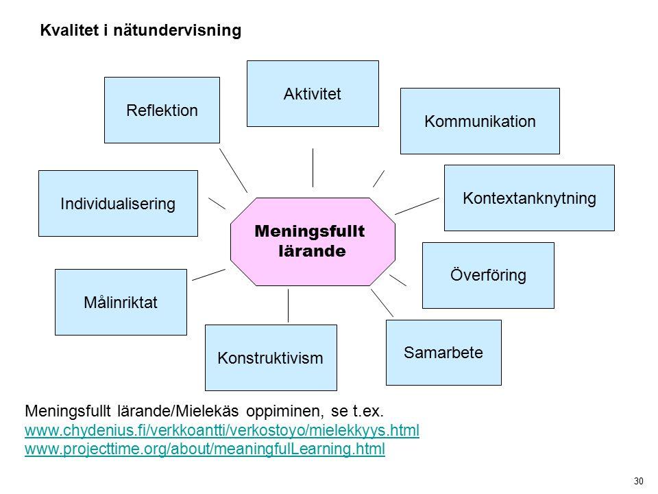 30 Meningsfullt lärande Kontextanknytning Överföring Samarbete Konstruktivism Målinriktat Individualisering Aktivitet Kvalitet i nätundervisning Meningsfullt lärande/Mielekäs oppiminen, se t.ex.