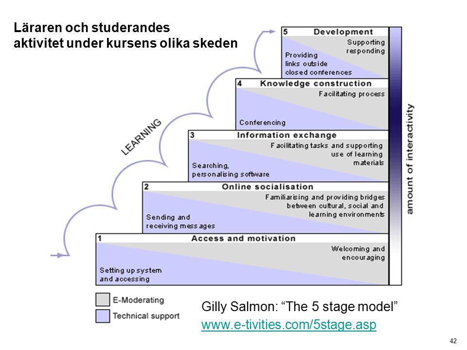 42 Gilly Salmon: The 5 stage model www.e-tivities.com/5stage.asp www.e-tivities.com/5stage.asp Läraren och studerandes aktivitet under kursens olika skeden