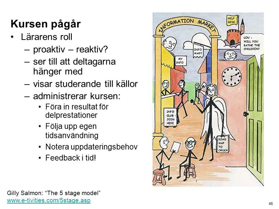 46 Gilly Salmon: The 5 stage model www.e-tivities.com/5stage.asp www.e-tivities.com/5stage.asp Kursen pågår Lärarens roll –proaktiv – reaktiv.