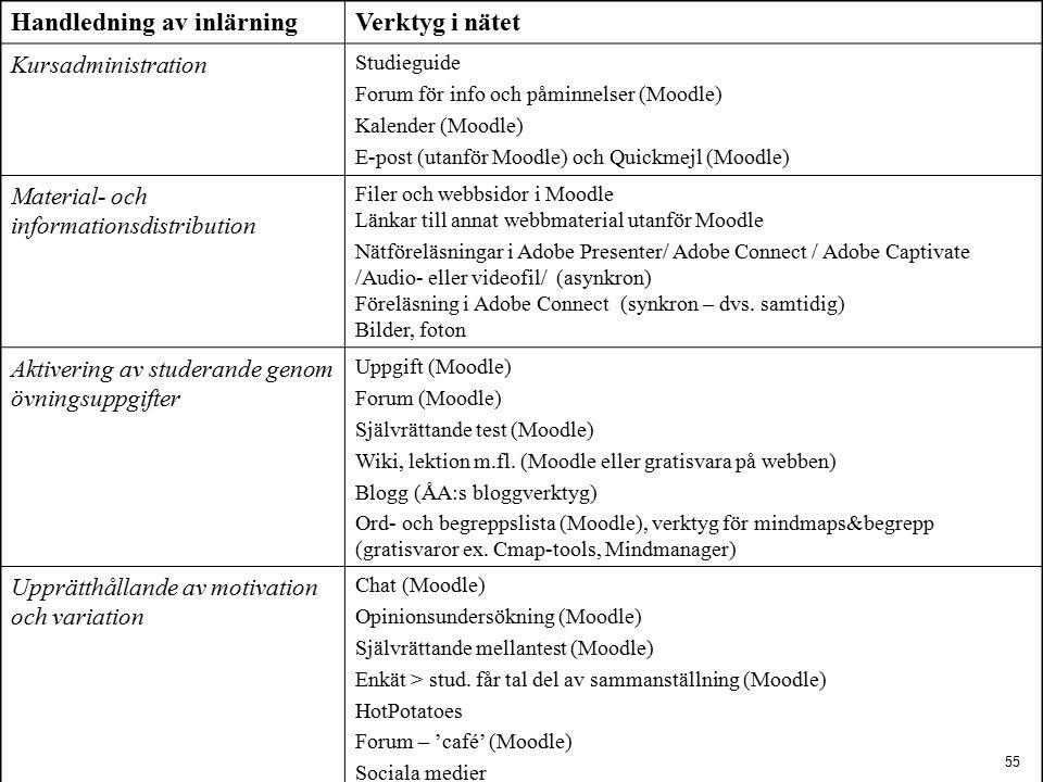 55 Handledning av inlärningVerktyg i nätet Kursadministration Studieguide Forum för info och påminnelser (Moodle) Kalender (Moodle) E-post (utanför Moodle) och Quickmejl (Moodle) Material- och informationsdistribution Filer och webbsidor i Moodle Länkar till annat webbmaterial utanför Moodle Nätföreläsningar i Adobe Presenter/ Adobe Connect / Adobe Captivate /Audio- eller videofil/ (asynkron) Föreläsning i Adobe Connect (synkron – dvs.