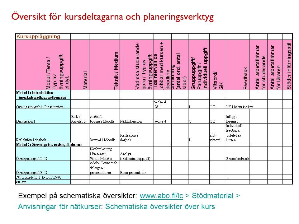 Översikt för kursdeltagarna och planeringsverktyg Exempel på schematiska översikter: www.abo.fi/lc > Stödmaterial >www.abo.fi/lc Anvisningar för nätkurser: Schematiska översikter över kurs