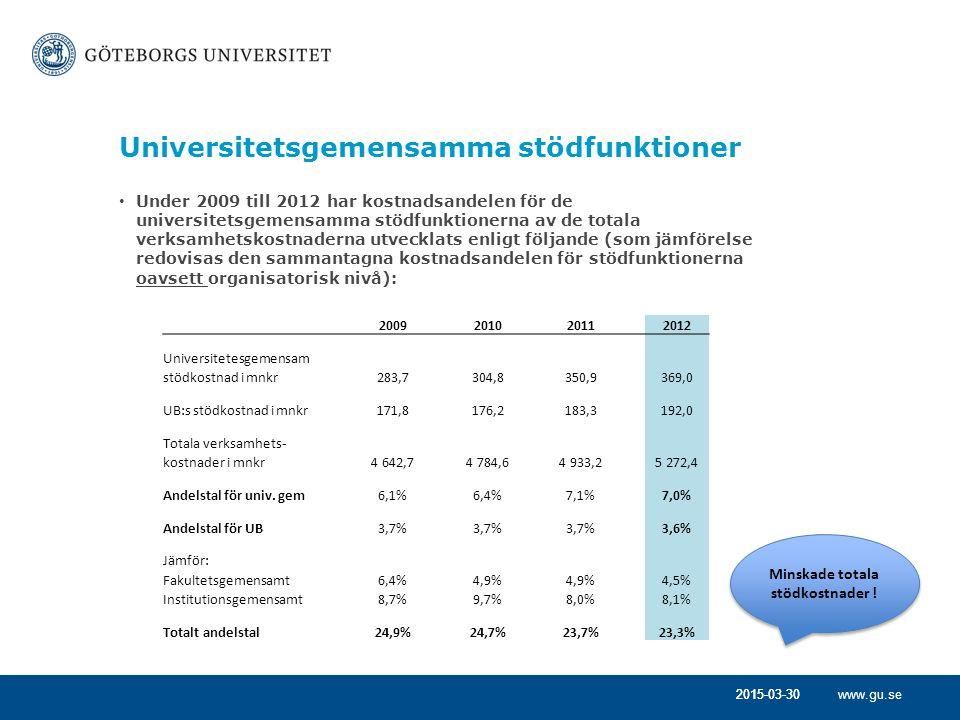 www.gu.se2015-03-30 Universitetsgemensamma stödfunktioner Under 2009 till 2012 har kostnadsandelen för de universitetsgemensamma stödfunktionerna av de totala verksamhetskostnaderna utvecklats enligt följande (som jämförelse redovisas den sammantagna kostnadsandelen för stödfunktionerna oavsett organisatorisk nivå): 2009 2010 2011 2012 Universitetesgemensam stödkostnad i mnkr283,7304,8350,9369,0 UB:s stödkostnad i mnkr171,8176,2183,3192,0 Totala verksamhets- kostnader i mnkr4 642,74 784,64 933,25 272,4 Andelstal för univ.