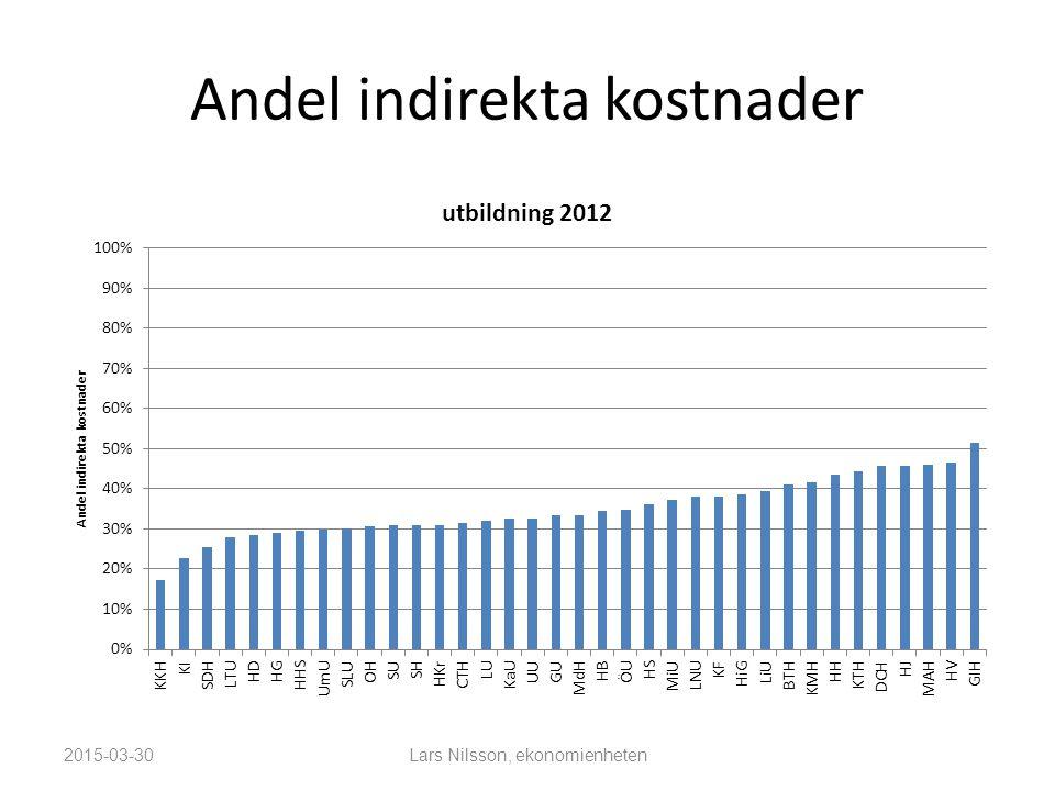 Andel indirekta kostnader 2015-03-30Lars Nilsson, ekonomienheten
