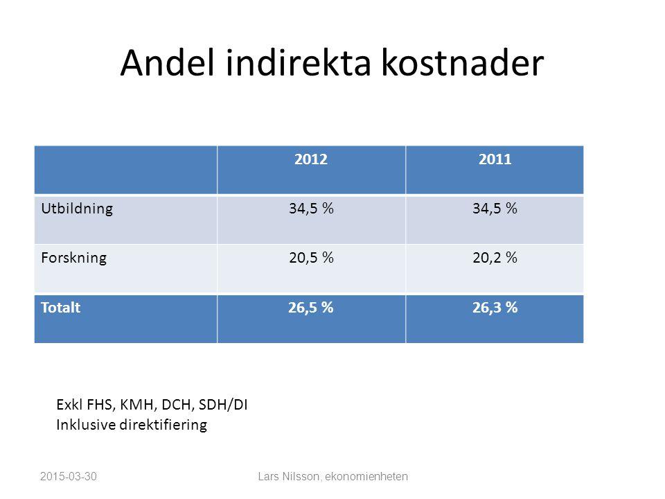 Andel indirekta kostnader 20122011 Utbildning34,5 % Forskning20,5 %20,2 % Totalt26,5 %26,3 % 2015-03-30 Exkl FHS, KMH, DCH, SDH/DI Inklusive direktifiering Lars Nilsson, ekonomienheten
