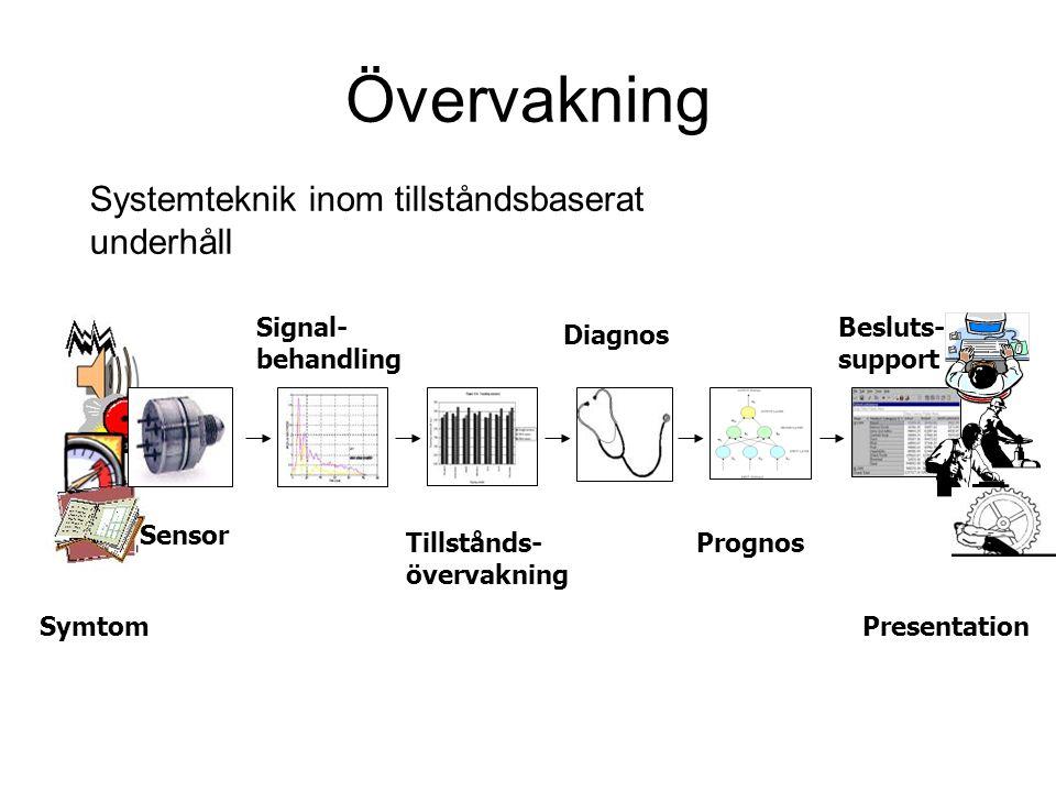 Symtom Sensor Besluts- support Prognos Diagnos Tillstånds- övervakning Signal- behandling Presentation Systemteknik inom tillståndsbaserat underhåll