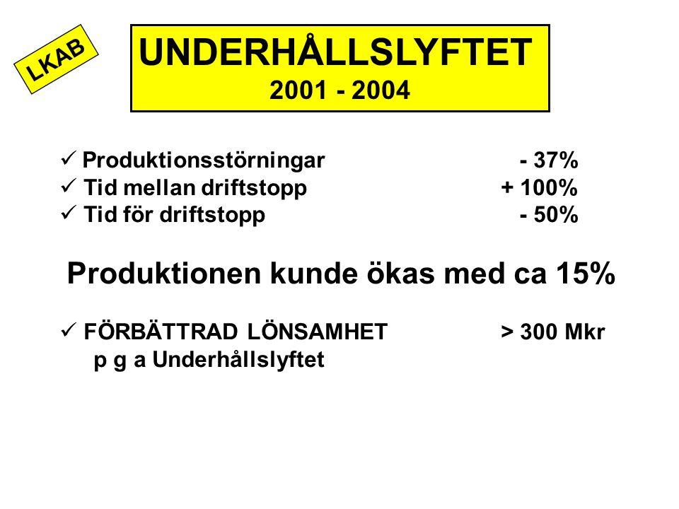 UNDERHÅLLSLYFTET 2001 - 2004 Produktionsstörningar - 37% Tid mellan driftstopp+ 100% Tid för driftstopp - 50% Produktionen kunde ökas med ca 15% FÖRBÄ