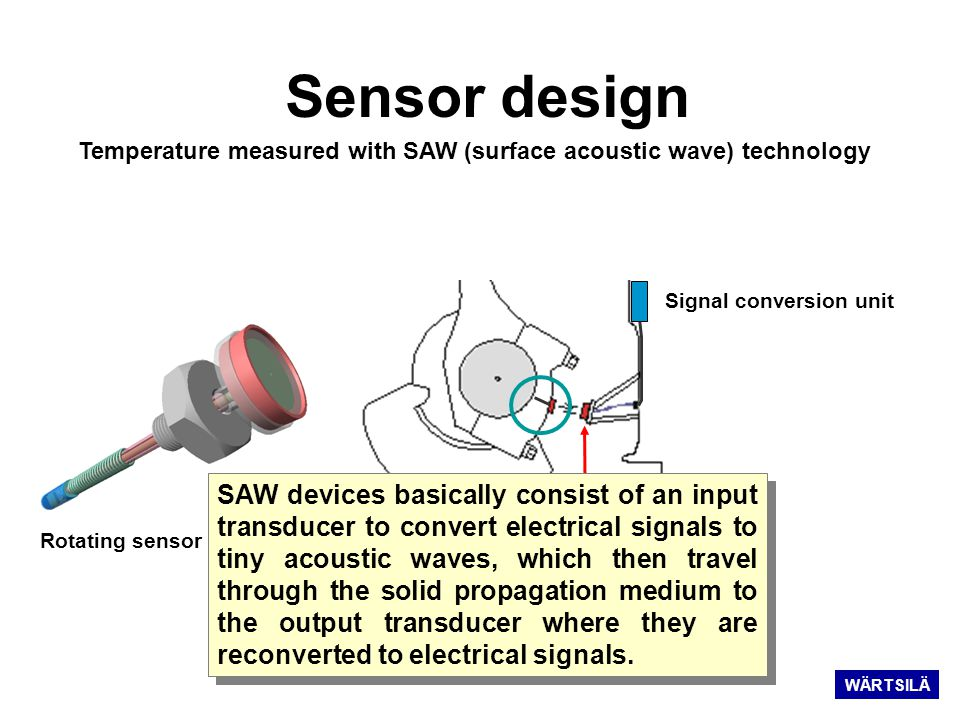 Stationary antenna Signal conversion unit Temperature measured with SAW (surface acoustic wave) technology Sensor design Rotating sensor & antenna SAW