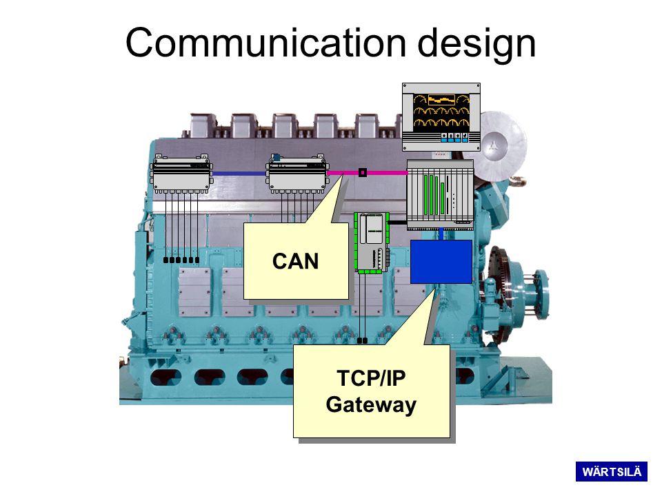 Communication design CAN TCP/IP Gateway TCP/IP Gateway WÄRTSILÄ