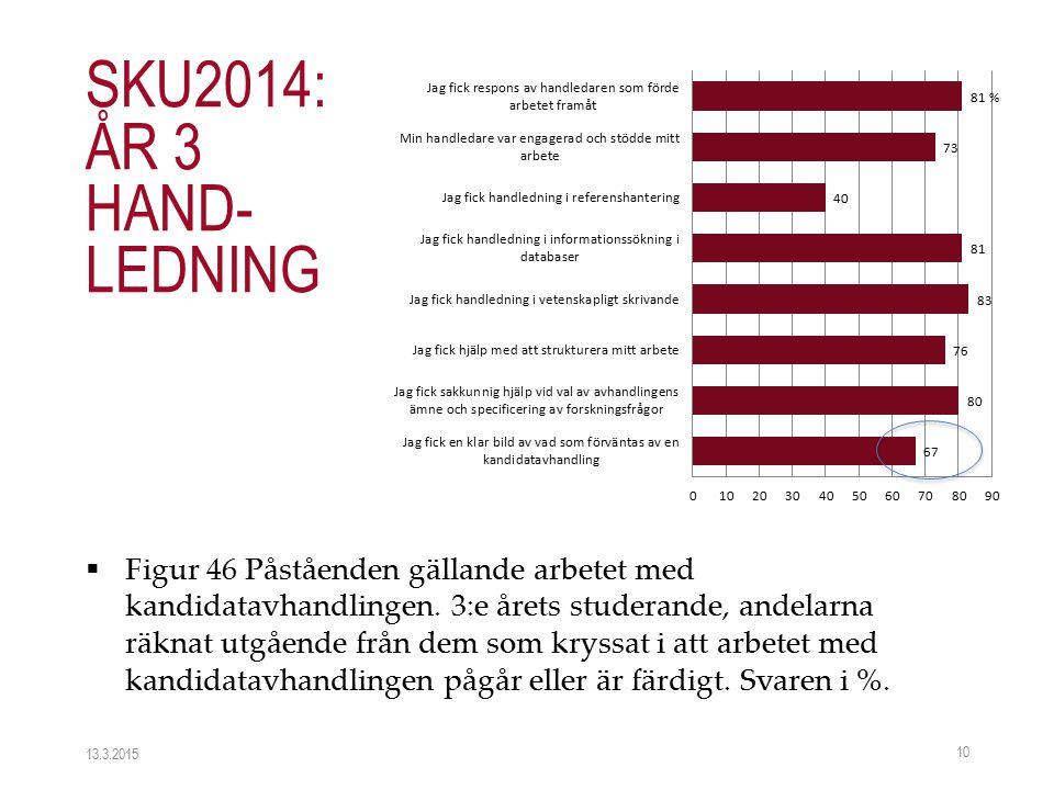  Figur 46 Påståenden gällande arbetet med kandidatavhandlingen. 3:e årets studerande, andelarna räknat utgående från dem som kryssat i att arbetet me