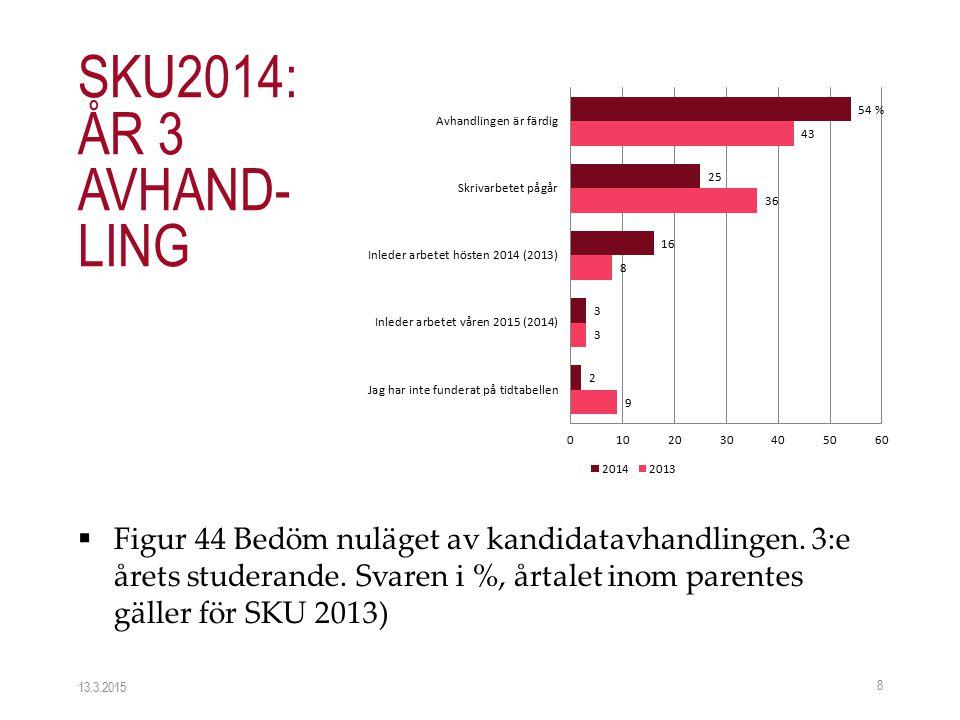  Figur 44 Bedöm nuläget av kandidatavhandlingen. 3:e årets studerande. Svaren i %, årtalet inom parentes gäller för SKU 2013) 13.3.2015 8 SKU2014: ÅR