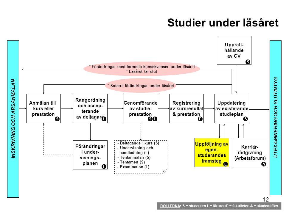 12 Studier under läsåret INSKRIVNING OCH ÅRSANMÄLAN UTEXAMINERING OCH SLUTINTYG Anmälan till kurs eller prestation S Rangordning och accep- terande av