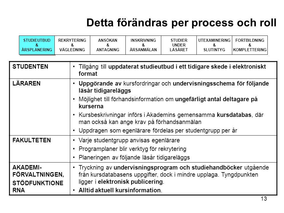 13 Detta förändras per process och roll STUDIEUTBUD & ÅRSPLANERING STUDIEUTBUD & ÅRSPLANERING REKRYTERING & VÄGLEDNING ANSÖKAN & ANTAGNING INSKRIVNING