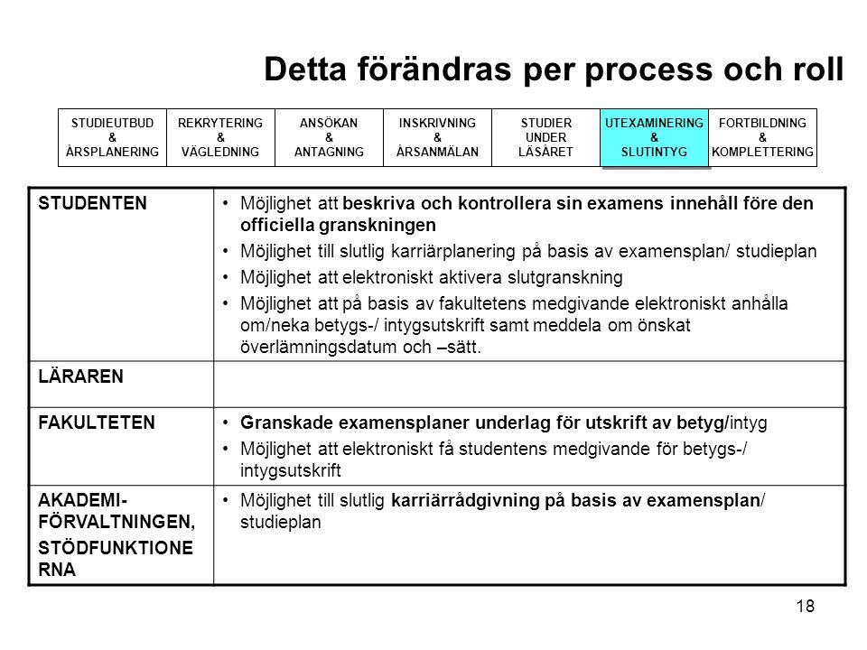 18 Detta förändras per process och roll STUDIEUTBUD & ÅRSPLANERING REKRYTERING & VÄGLEDNING ANSÖKAN & ANTAGNING INSKRIVNING & ÅRSANMÄLAN STUDIER UNDER