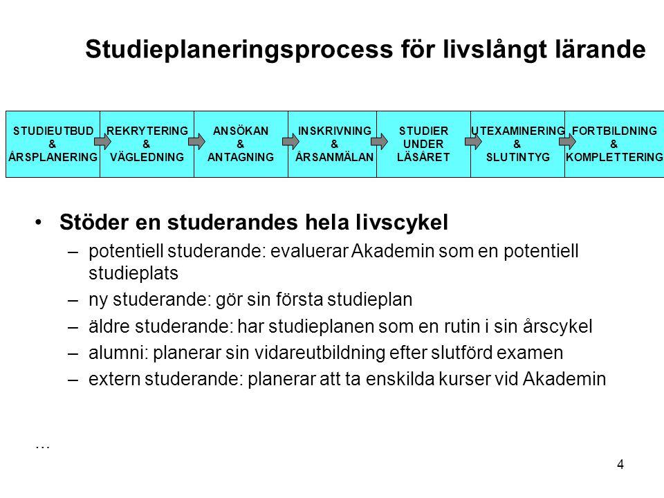 4 Studieplaneringsprocess för livslångt lärande STUDIEUTBUD & ÅRSPLANERING REKRYTERING & VÄGLEDNING ANSÖKAN & ANTAGNING INSKRIVNING & ÅRSANMÄLAN STUDI