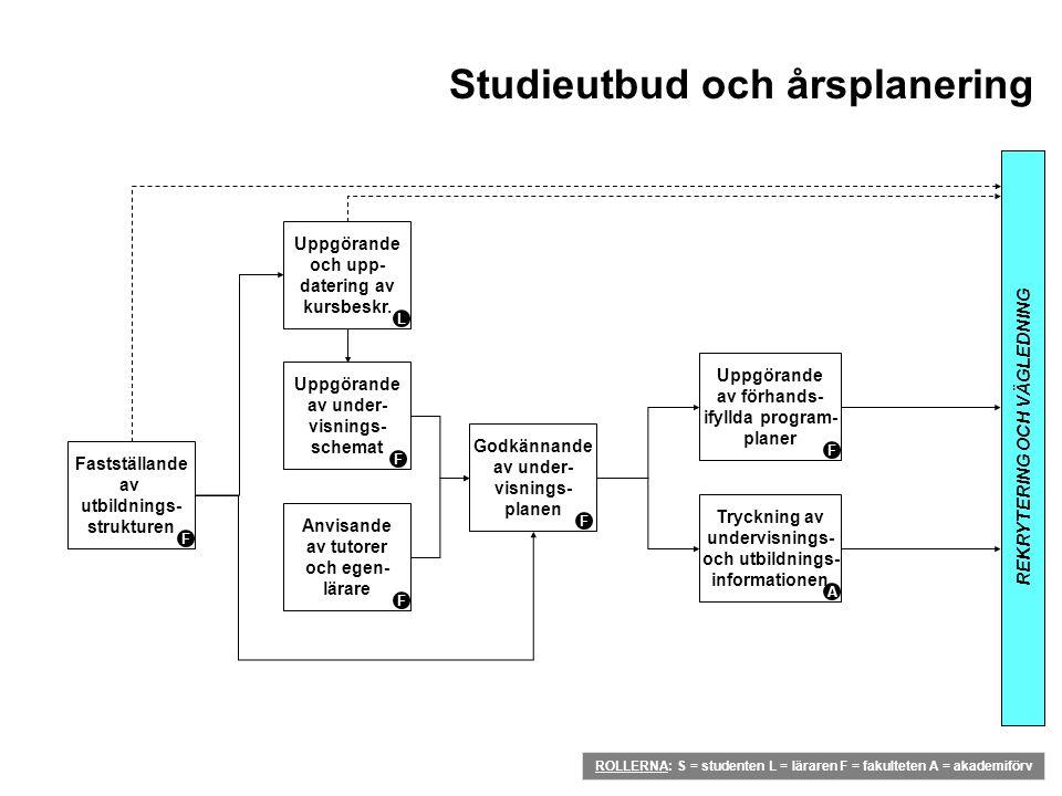 Studieutbud och årsplanering REKRYTERING OCH VÄGLEDNING Fastställande av utbildnings- strukturen F Uppgörande och upp- datering av kursbeskr. L Uppgör
