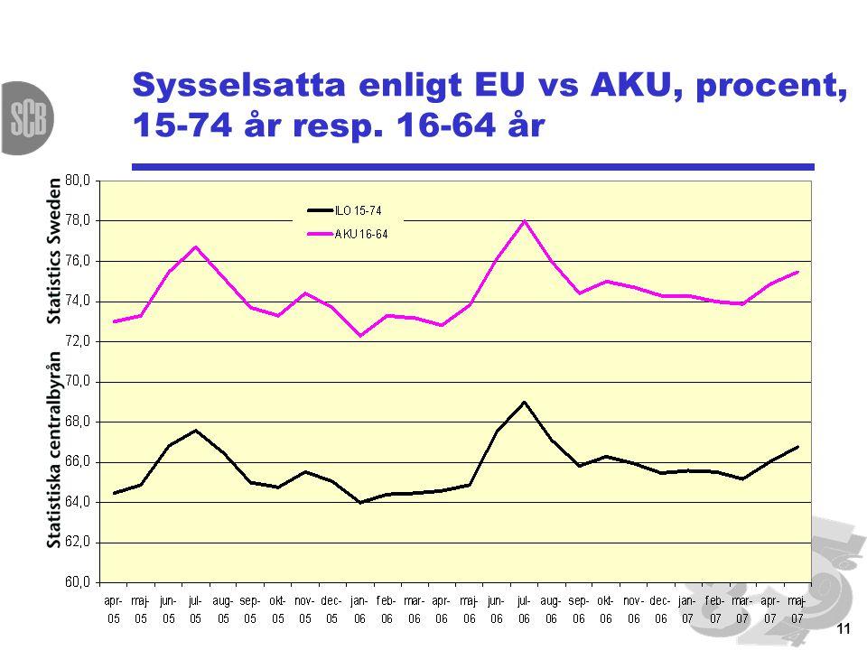 11 Sysselsatta enligt EU vs AKU, procent, 15-74 år resp. 16-64 år