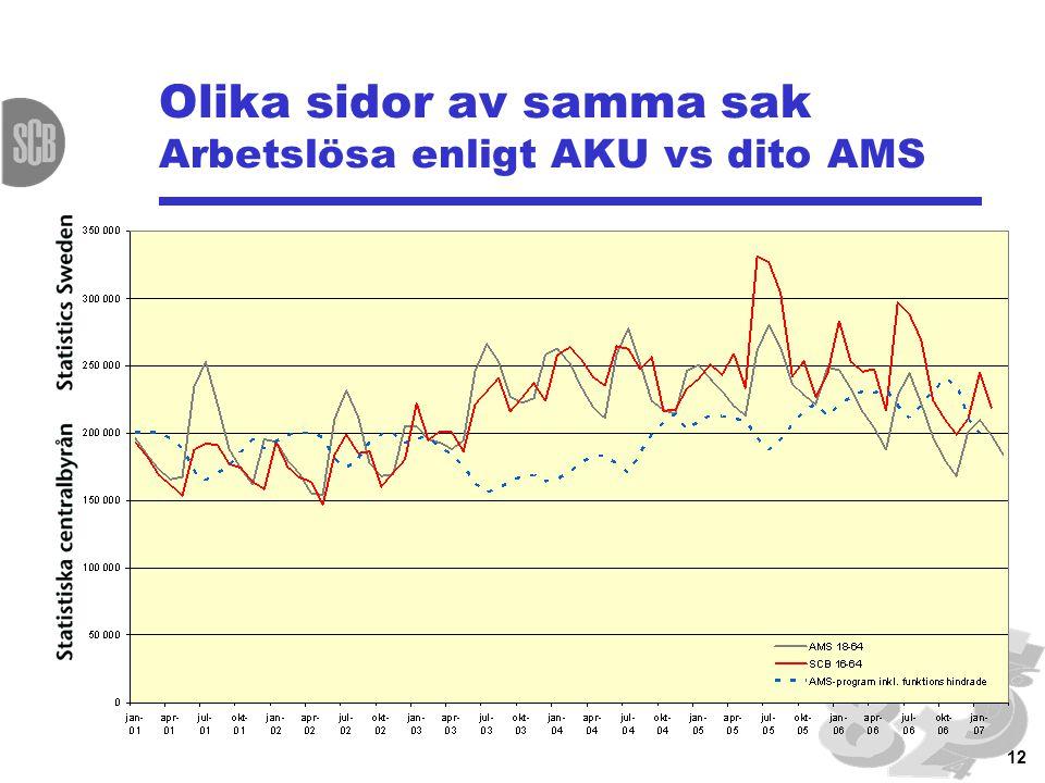 12 Olika sidor av samma sak Arbetslösa enligt AKU vs dito AMS