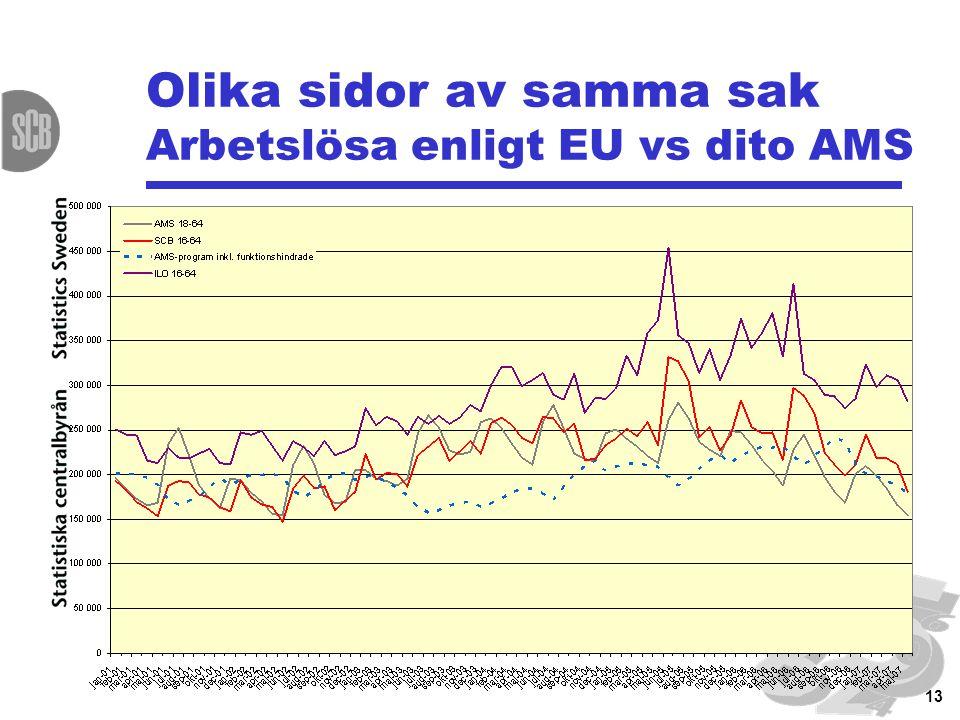 13 Olika sidor av samma sak Arbetslösa enligt EU vs dito AMS