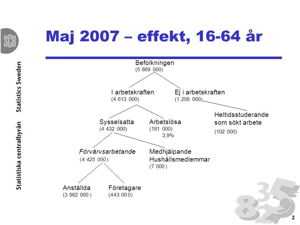 2 Maj 2007 – effekt, 16-64 år Heltidsstuderande som sökt arbete (102 000)