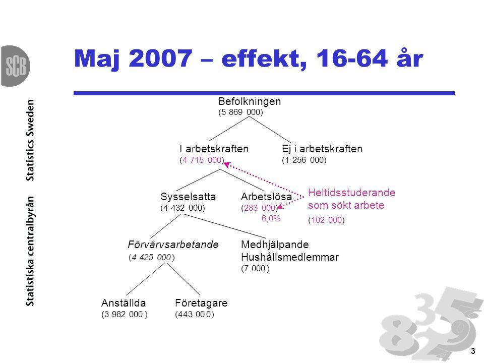 14 Ny redovisning av AKU fr o m oktober 2007 15-74 år Heltidsstuderande som sökt och kan arbeta räknas som arbetslösa Pressmeddelande Grundtabeller Databaser Årsmedeltal