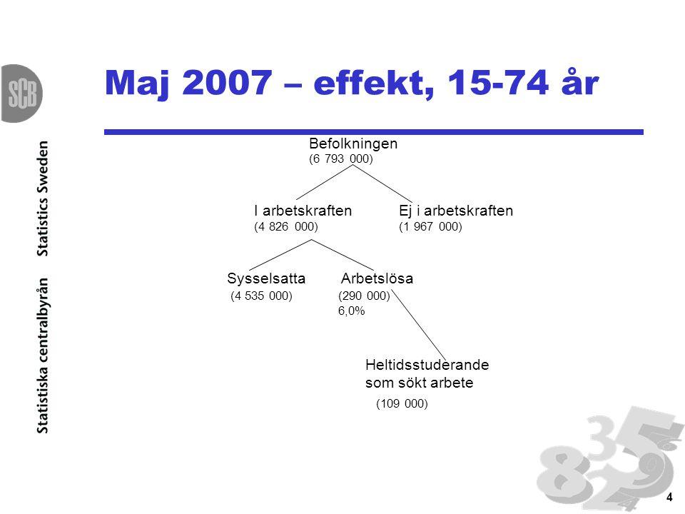 15 Ny redovisning av AKU fr o m oktober 2007 Klart till årsskiftet 2007/08 15-74 år tillbaka till 2001 idag till april 2005 16-64 år i länkade serier för AKU till www.scb.se/aku