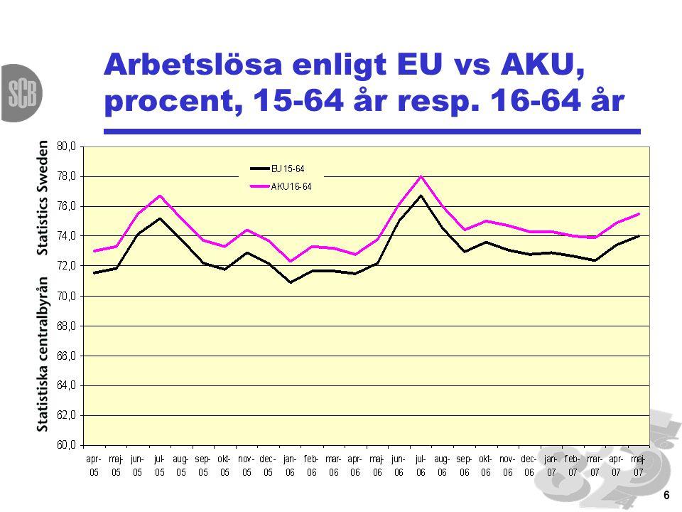 6 Arbetslösa enligt EU vs AKU, procent, 15-64 år resp. 16-64 år