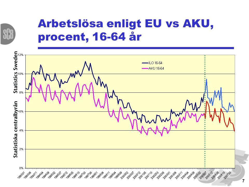 7 Arbetslösa enligt EU vs AKU, procent, 16-64 år